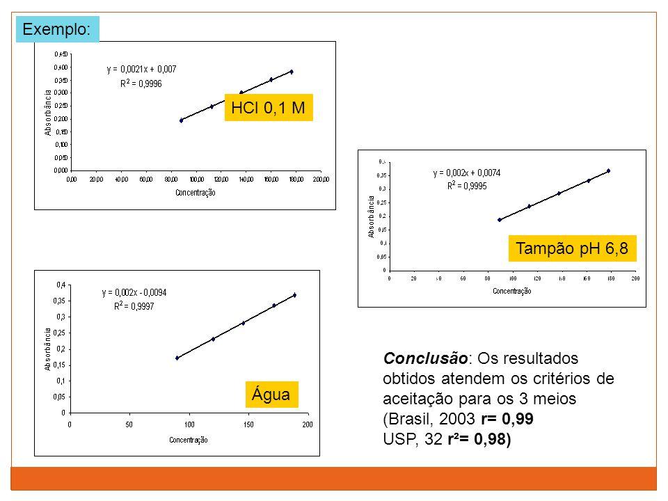 Exemplo: HCl 0,1 M. Tampão pH 6,8. Conclusão: Os resultados obtidos atendem os critérios de aceitação para os 3 meios.