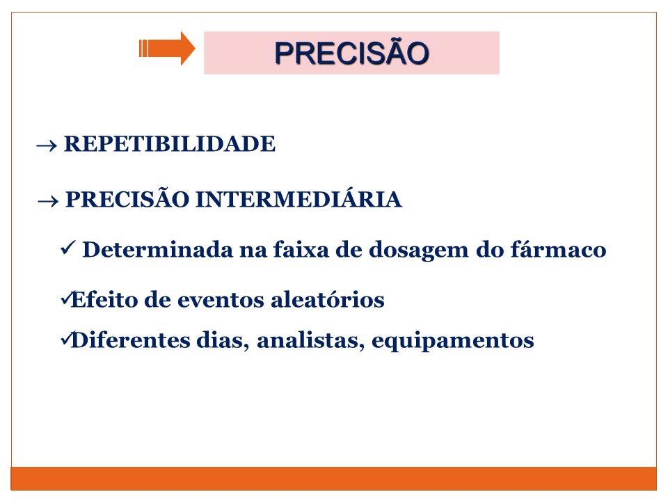 PRECISÃO  REPETIBILIDADE  PRECISÃO INTERMEDIÁRIA