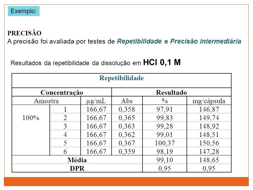 Repetibilidade Concentração Resultado Média DPR
