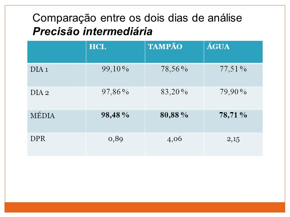 Comparação entre os dois dias de análise Precisão intermediária