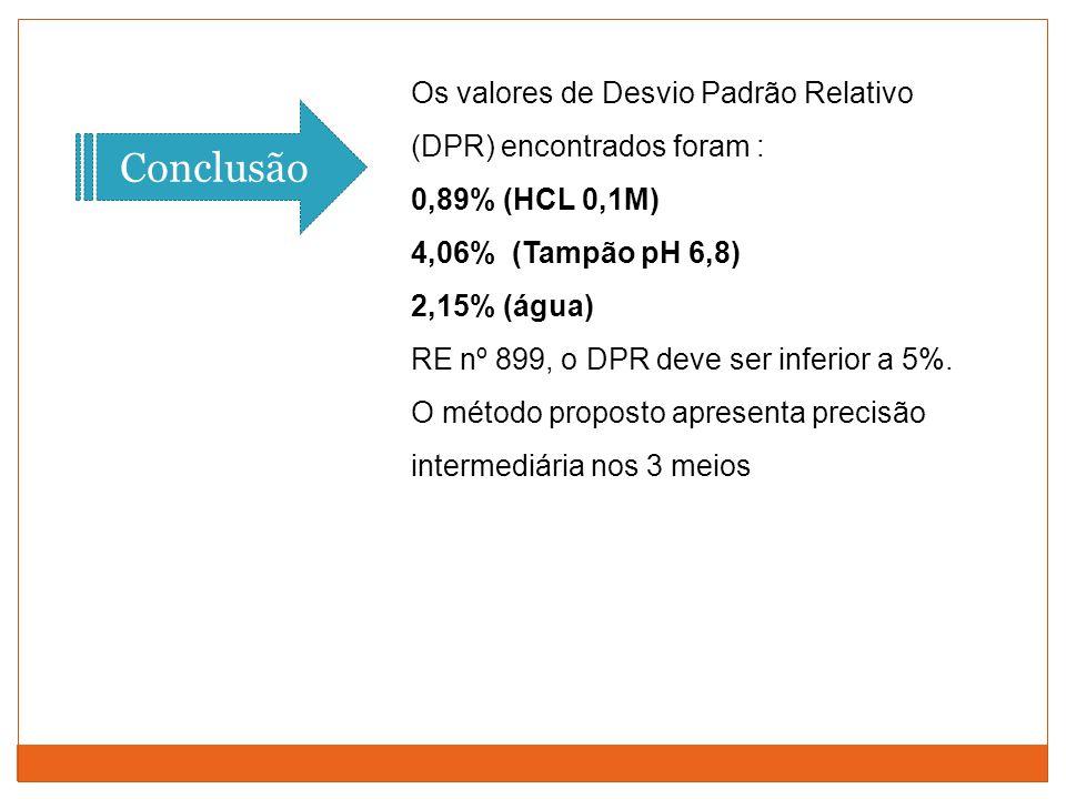 Os valores de Desvio Padrão Relativo (DPR) encontrados foram :
