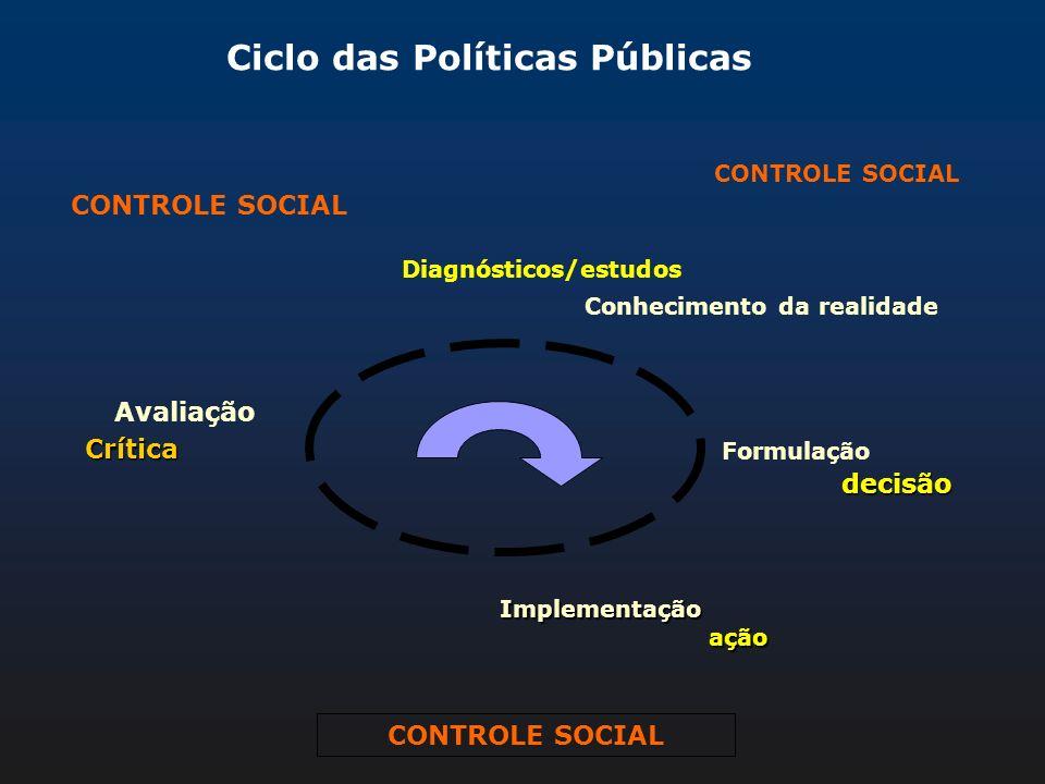 Ciclo das Políticas Públicas