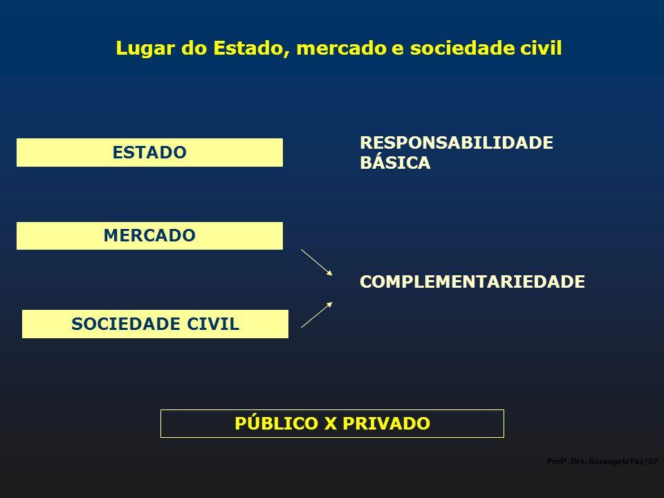 Lugar do Estado, mercado e sociedade civil