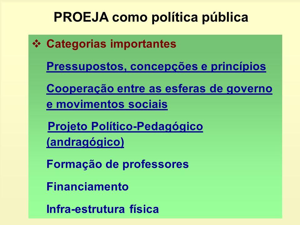 PROEJA como política pública