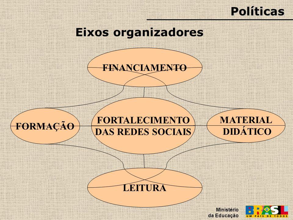 Políticas Eixos organizadores FINANCIAMENTO FORTALECIMENTO