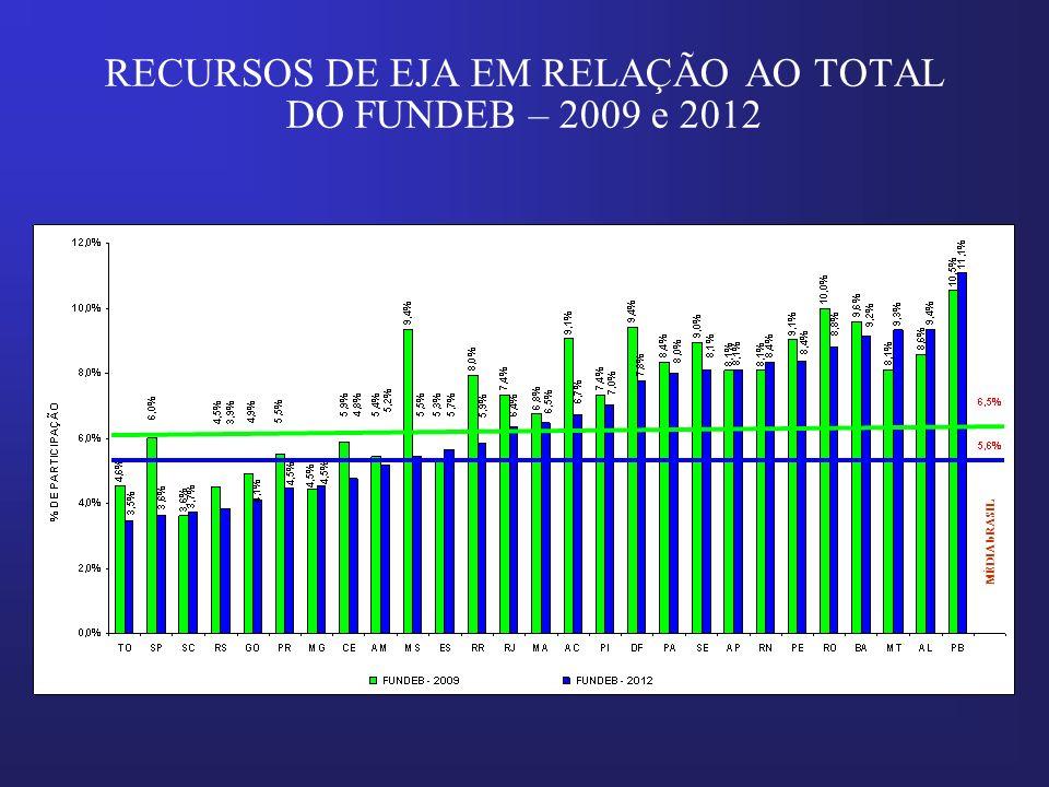 RECURSOS DE EJA EM RELAÇÃO AO TOTAL DO FUNDEB – 2009 e 2012