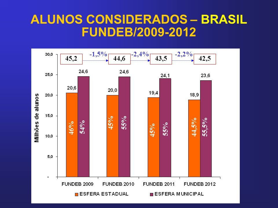 ALUNOS CONSIDERADOS – BRASIL FUNDEB/2009-2012
