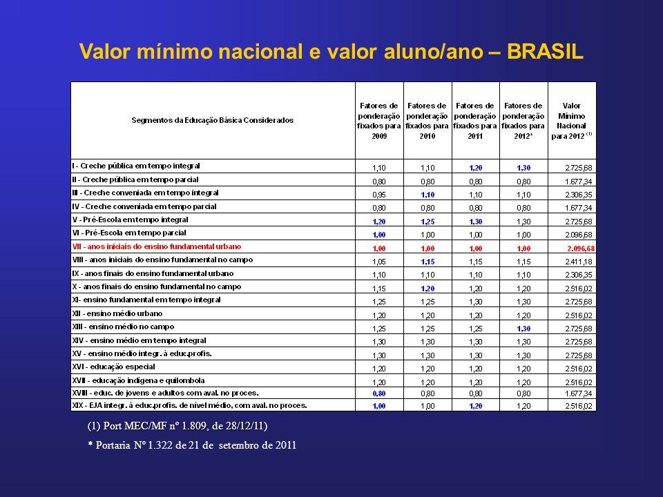 Valor mínimo nacional e valor aluno/ano – BRASIL