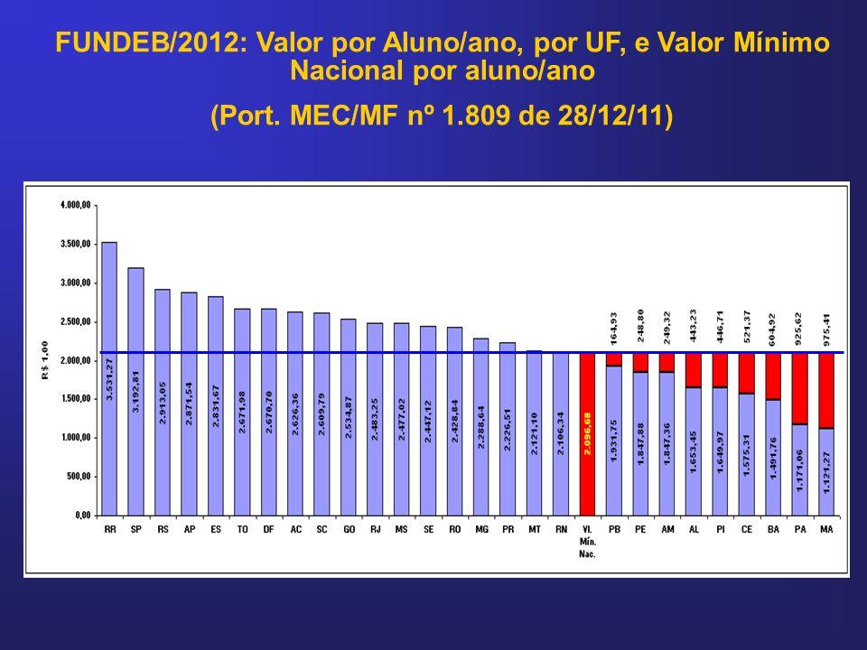 FUNDEB/2012: Valor por Aluno/ano, por UF, e Valor Mínimo Nacional por aluno/ano