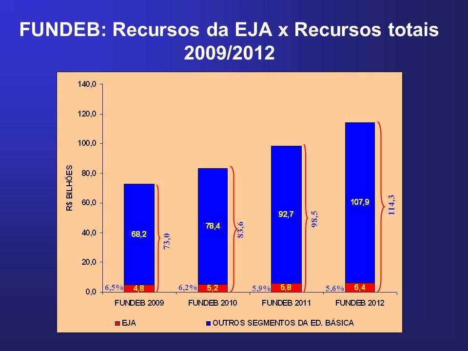 FUNDEB: Recursos da EJA x Recursos totais 2009/2012
