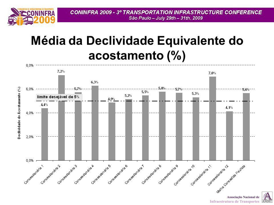 Média da Declividade Equivalente do acostamento (%)