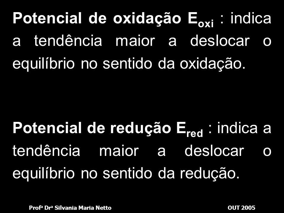 Potencial de oxidação Eoxi : indica a tendência maior a deslocar o equilíbrio no sentido da oxidação.