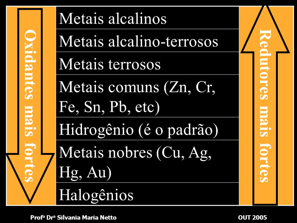 Oxidantes mais fortes Metais alcalinos. Redutores mais fortes. Metais alcalino-terrosos. Metais terrosos.