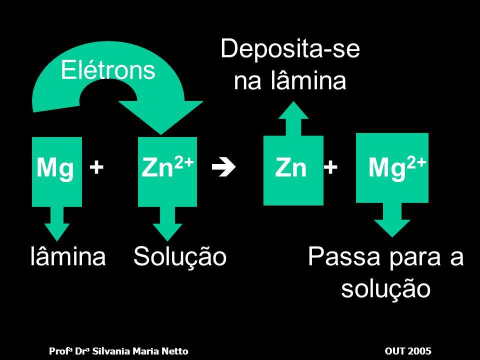 Deposita-se na lâmina Elétrons. Mg + Zn2+  Zn + Mg2+ lâmina.