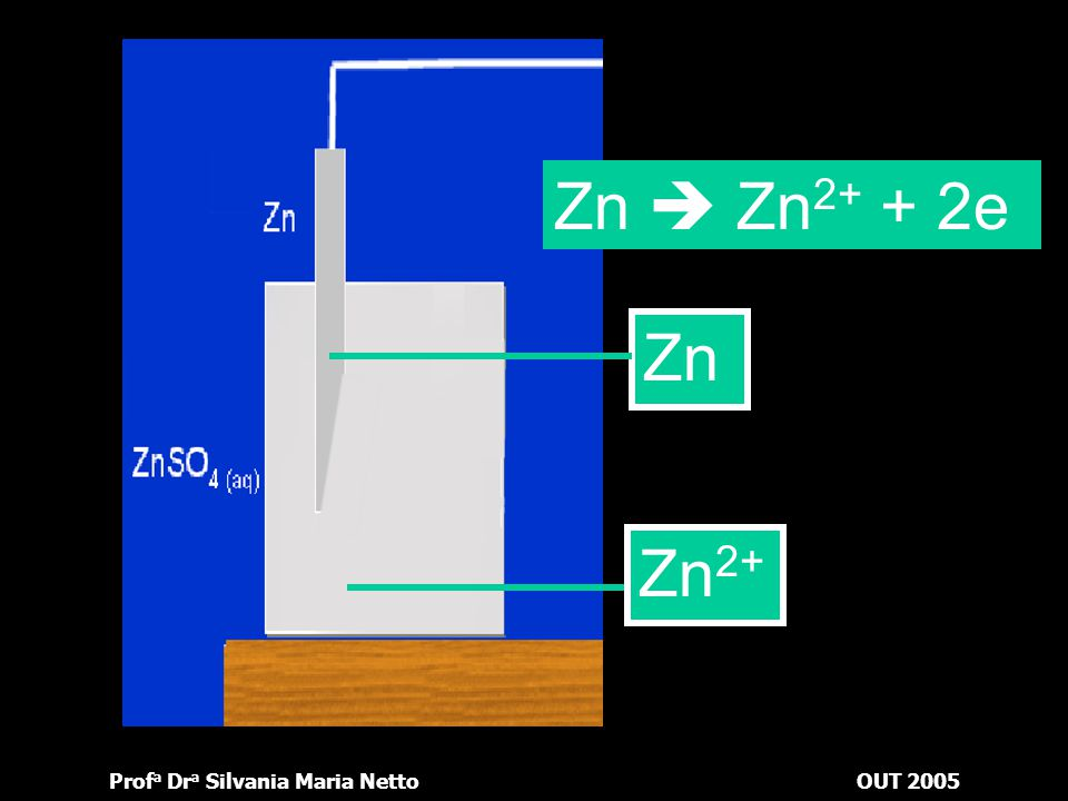 Zn  Zn2+ + 2e Zn Zn2+