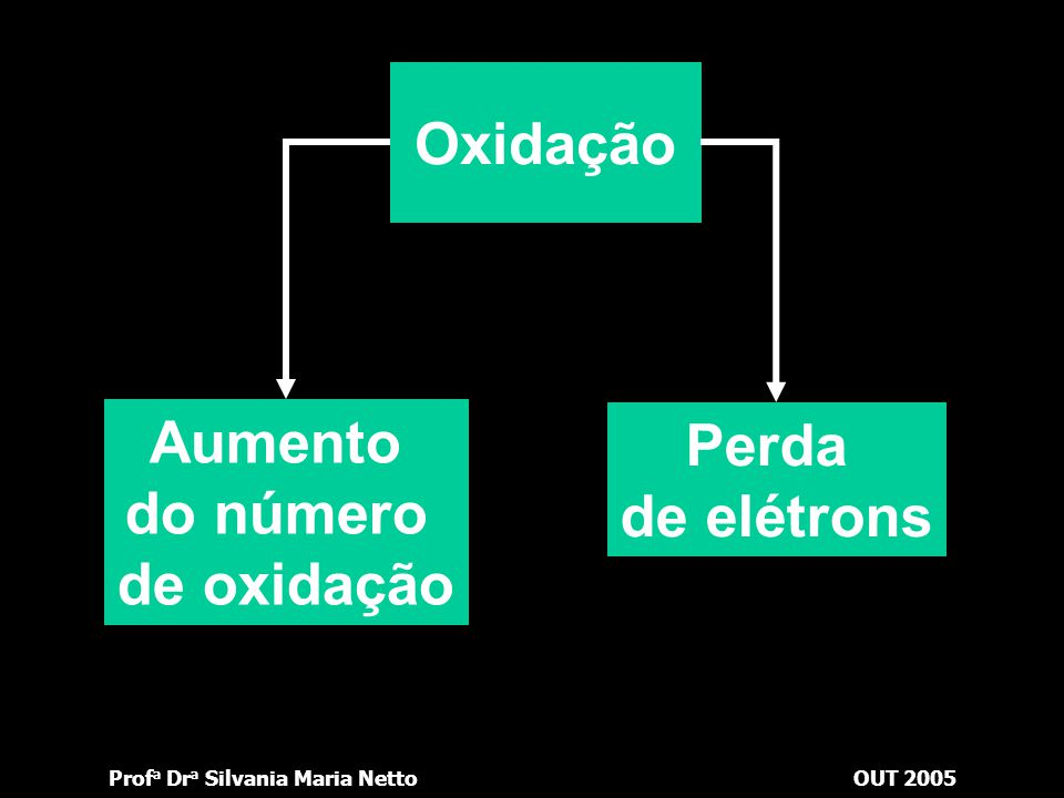 Aumento do número de oxidação