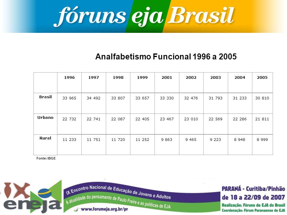 Analfabetismo Funcional 1996 a 2005