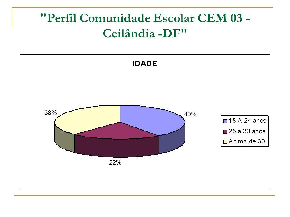 Perfil Comunidade Escolar CEM 03 - Ceilândia -DF