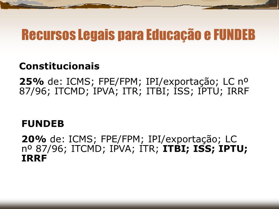 Recursos Legais para Educação e FUNDEB