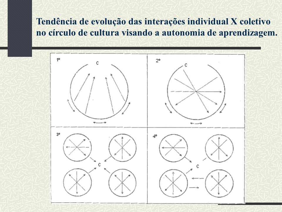 Tendência de evolução das interações individual X coletivo