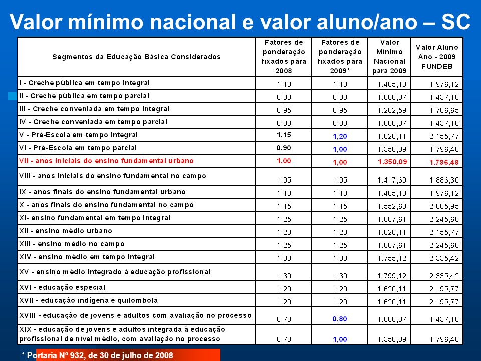 Valor mínimo nacional e valor aluno/ano – SC