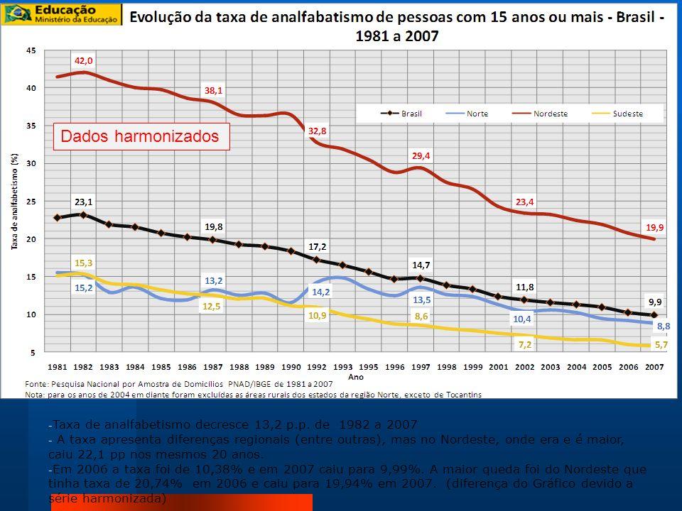 Dados harmonizados Taxa de analfabetismo decresce 13,2 p.p. de 1982 a 2007.