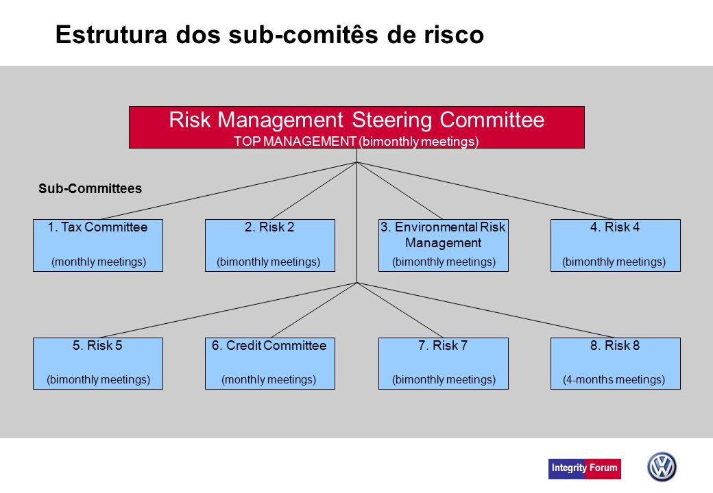Estrutura dos sub-comitês de risco