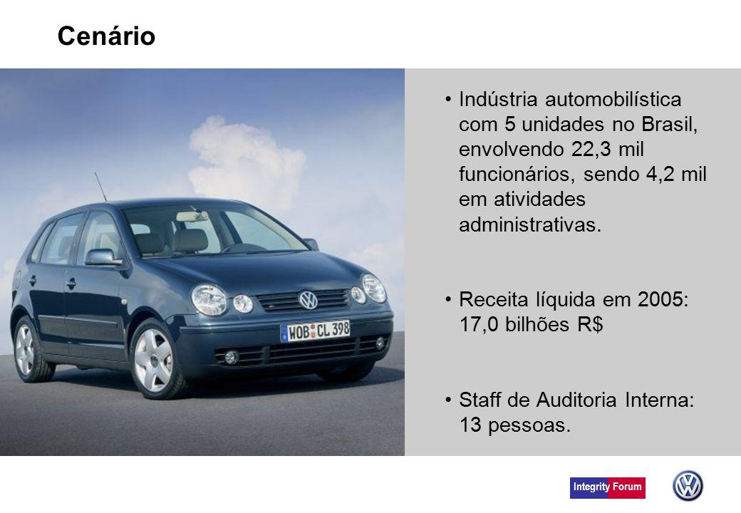 Cenário Indústria automobilística com 5 unidades no Brasil, envolvendo 22,3 mil funcionários, sendo 4,2 mil em atividades administrativas.