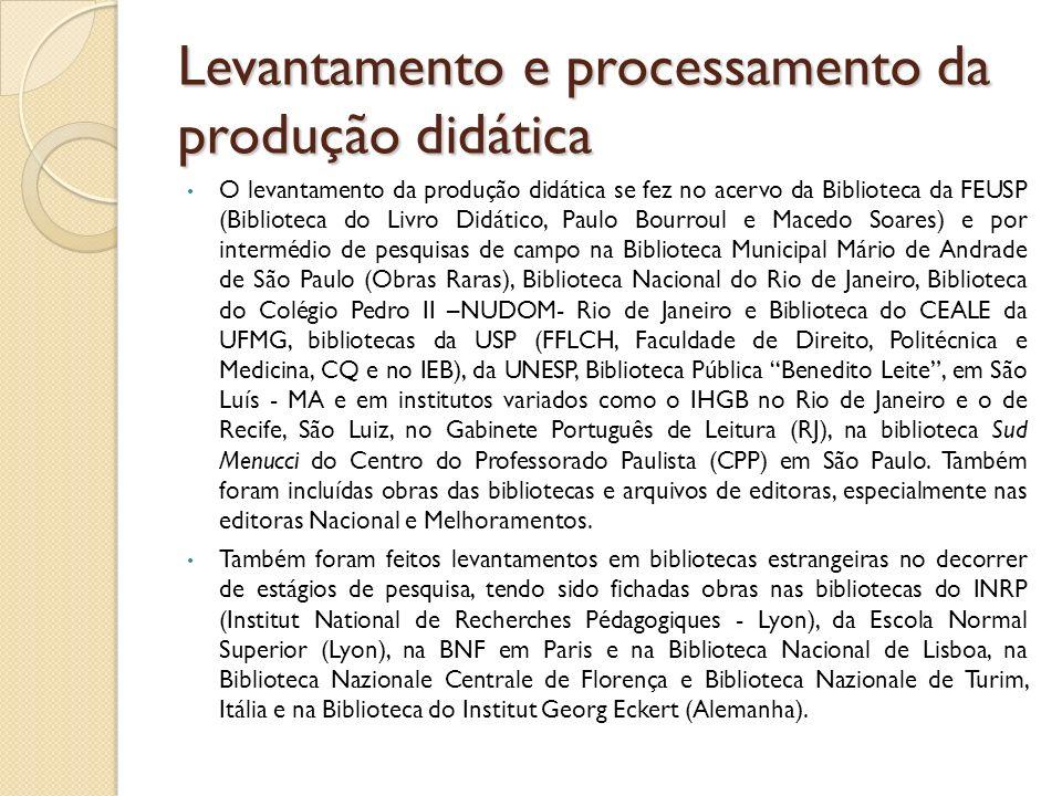 Levantamento e processamento da produção didática