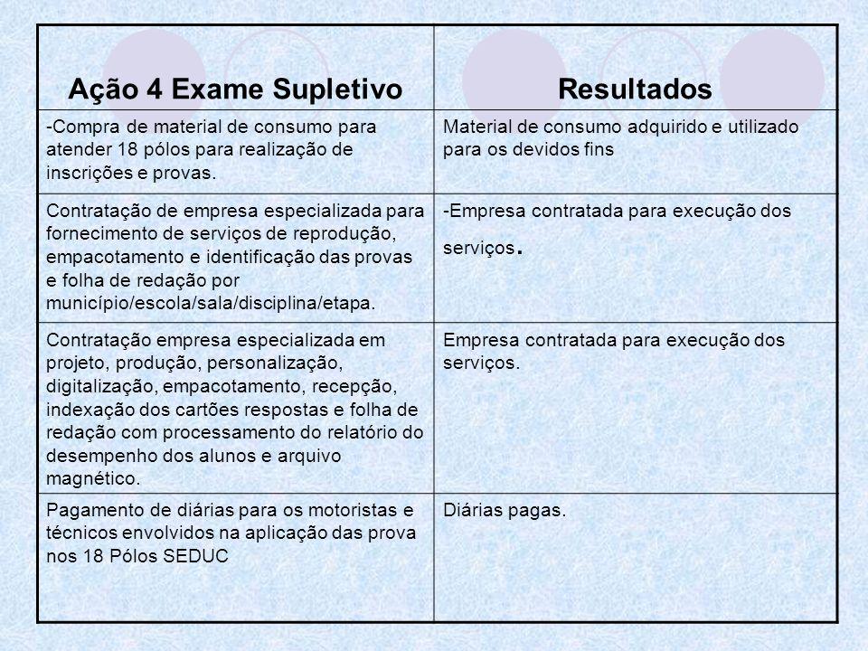 Ação 4 Exame Supletivo Resultados