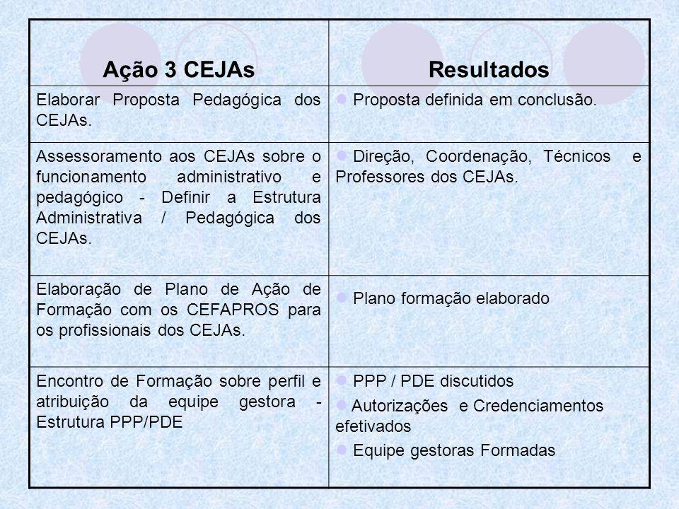 Ação 3 CEJAs Resultados Elaborar Proposta Pedagógica dos CEJAs.