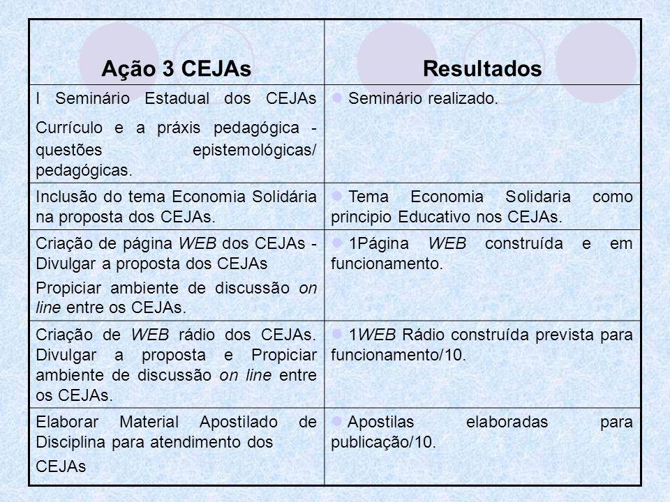 Ação 3 CEJAs Resultados. I Seminário Estadual dos CEJAs Currículo e a práxis pedagógica - questões epistemológicas/ pedagógicas.