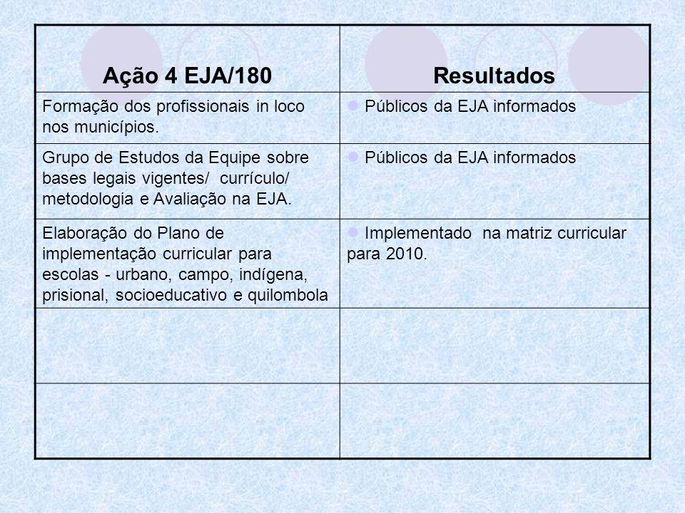 Ação 4 EJA/180Resultados. Formação dos profissionais in loco nos municípios. Públicos da EJA informados.