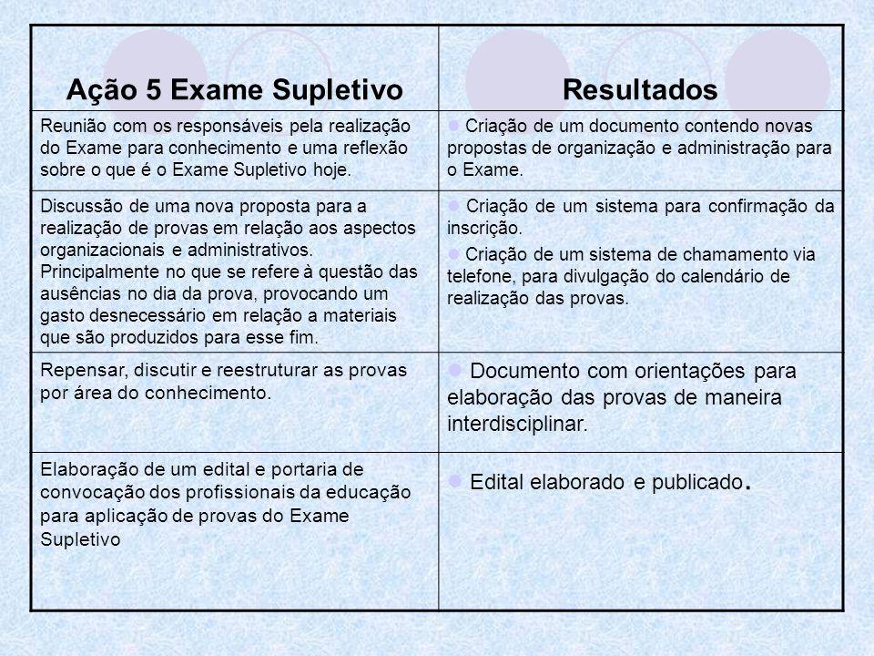 Ação 5 Exame Supletivo Resultados