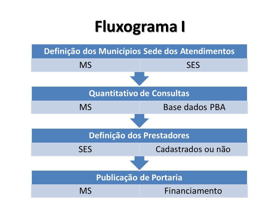 Fluxograma I Definição dos Municípios Sede dos Atendimentos