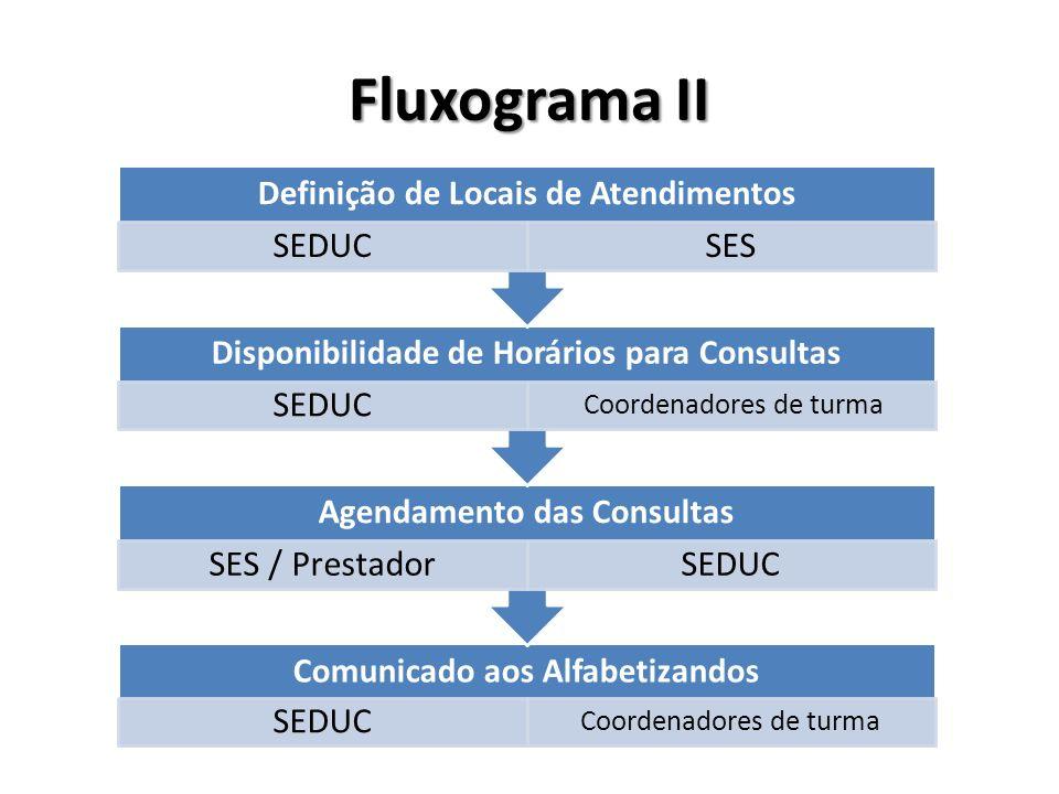 Fluxograma II Disponibilidade de Horários para Consultas