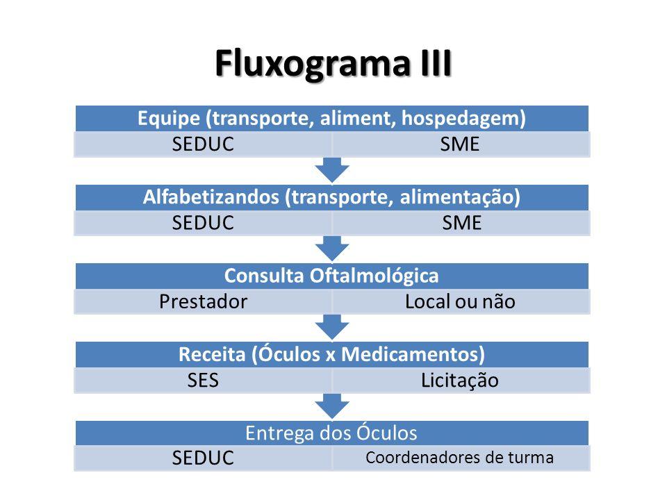 Fluxograma III Equipe (transporte, aliment, hospedagem) SEDUC SME