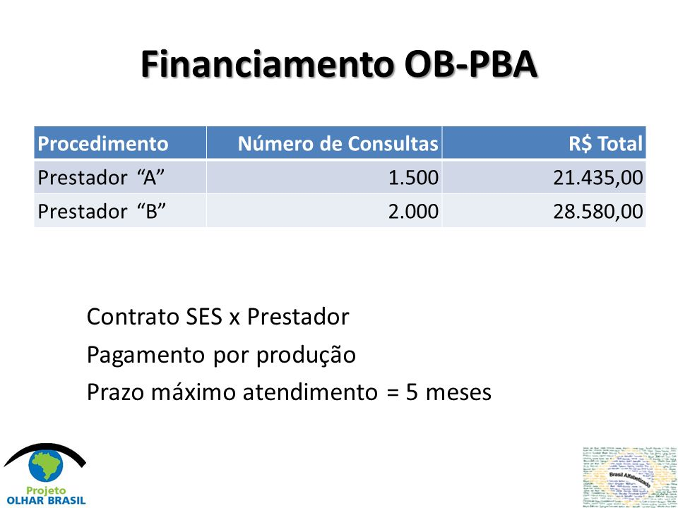 Financiamento OB-PBA Procedimento. Número de Consultas. R$ Total. Prestador A 1.500. 21.435,00.