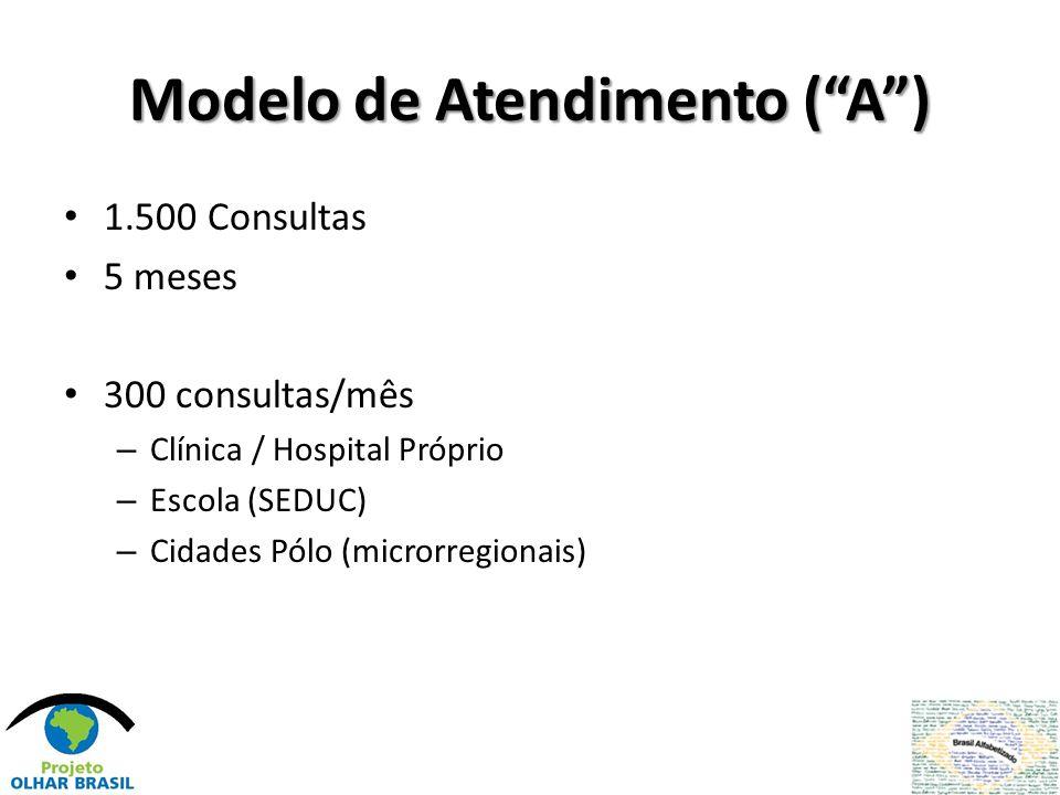 Modelo de Atendimento ( A )