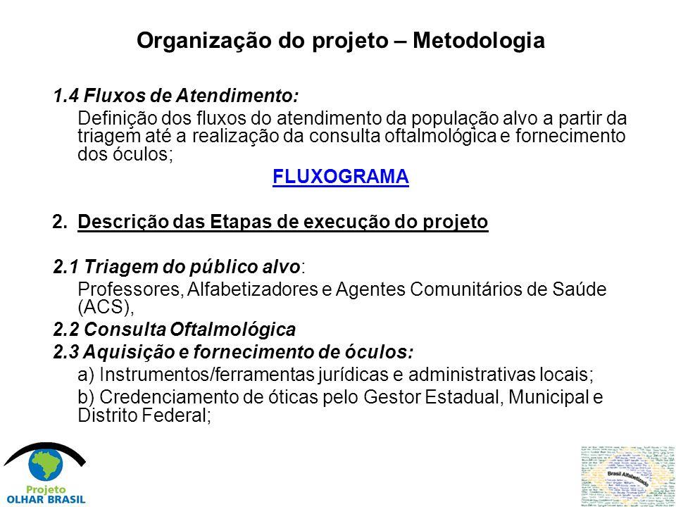 Organização do projeto – Metodologia