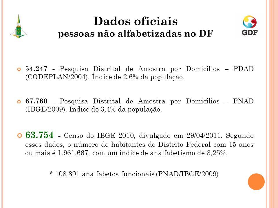 Dados oficiais pessoas não alfabetizadas no DF