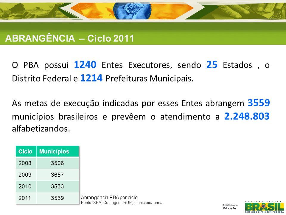 ABRANGÊNCIA – Ciclo 2011 O PBA possui 1240 Entes Executores, sendo 25 Estados , o Distrito Federal e 1214 Prefeituras Municipais.