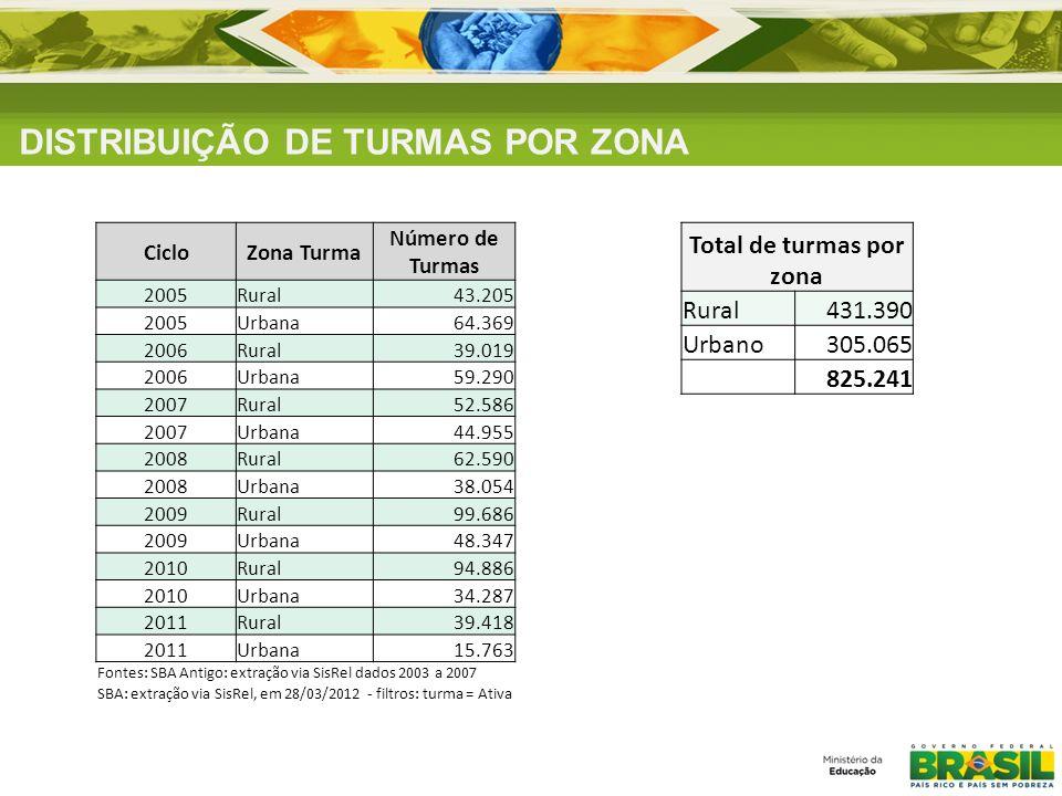 Total de turmas por zona