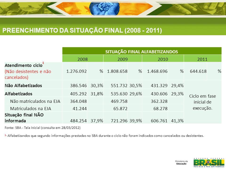 SITUAÇÃO FINAL ALFABETIZANDOS