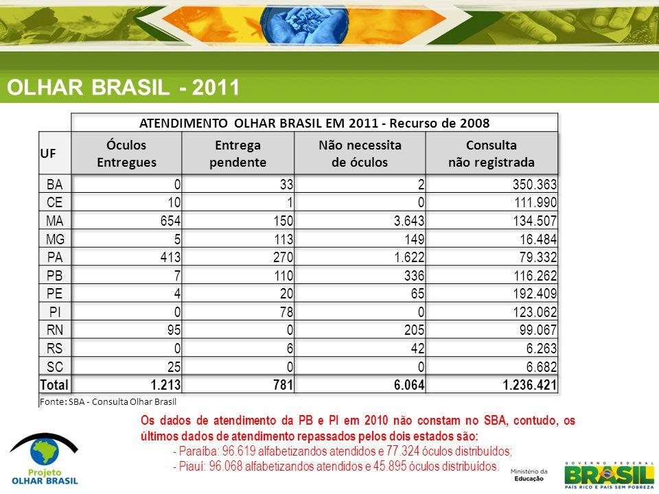 ATENDIMENTO OLHAR BRASIL EM 2011 - Recurso de 2008