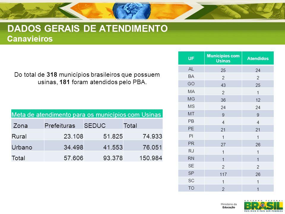 DADOS GERAIS DE ATENDIMENTO