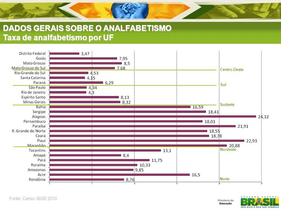 DADOS GERAIS SOBRE O ANALFABETISMO Taxa de analfabetismo por UF