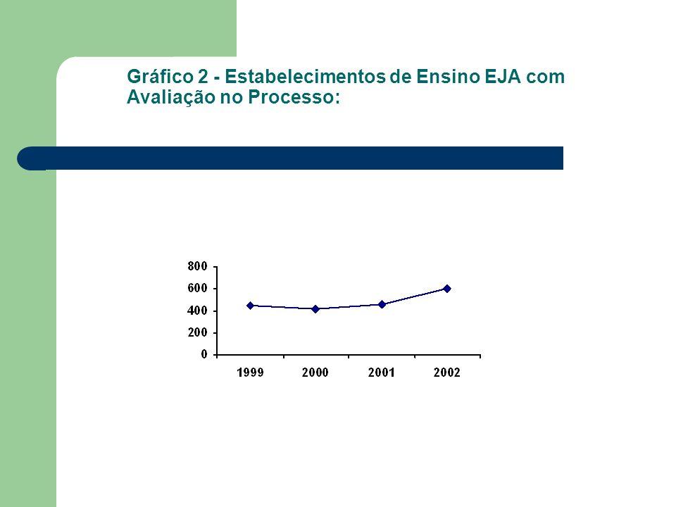 Gráfico 2 - Estabelecimentos de Ensino EJA com Avaliação no Processo: