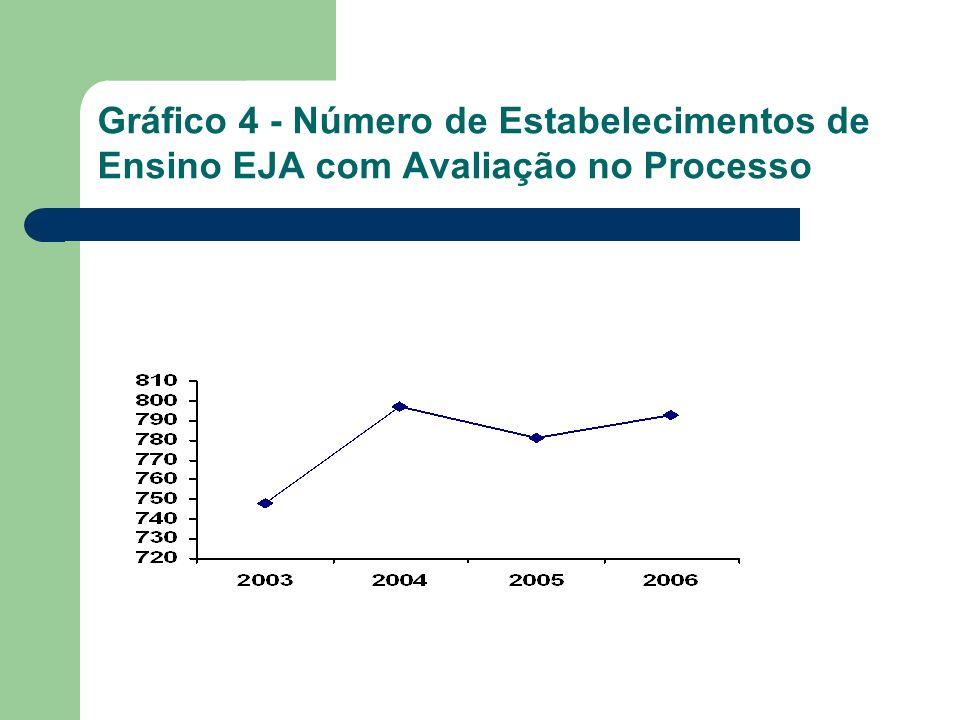 Gráfico 4 - Número de Estabelecimentos de Ensino EJA com Avaliação no Processo