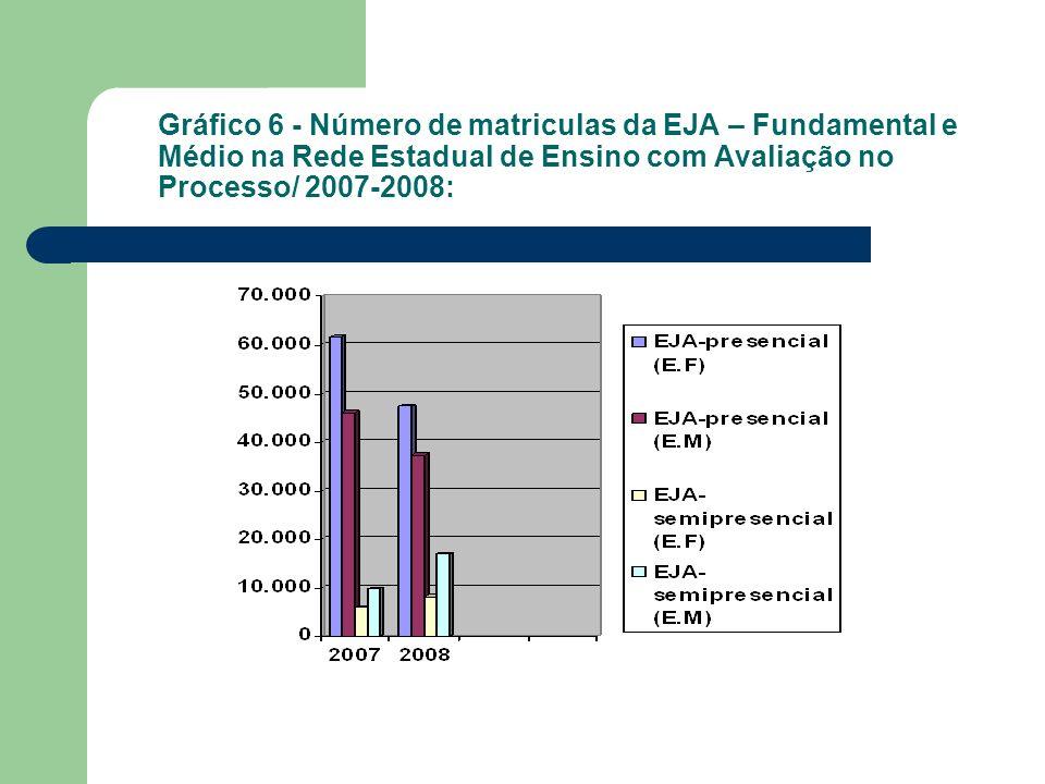 Gráfico 6 - Número de matriculas da EJA – Fundamental e Médio na Rede Estadual de Ensino com Avaliação no Processo/ 2007-2008: